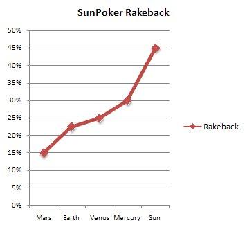 sun-poker-bonus-rakeback