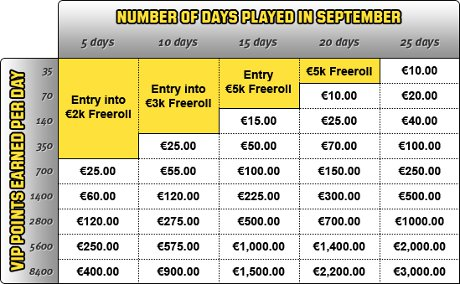 Unibet Poker Bonus September 2011